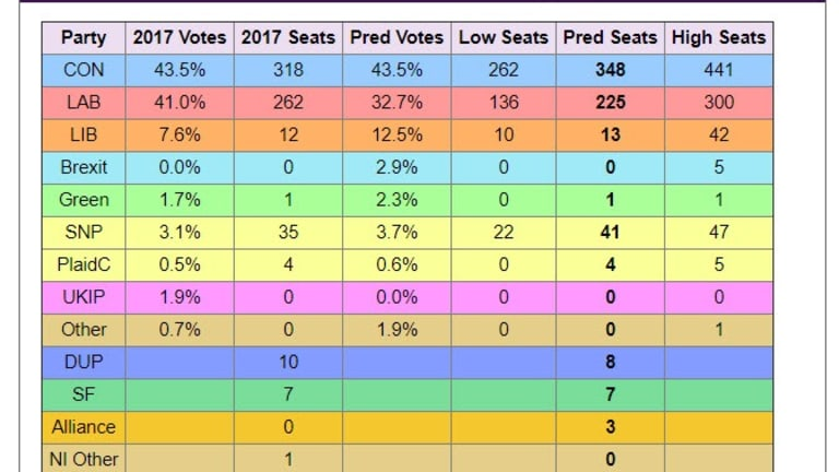 Number Crunching the Polls Points to Big Tory Win
