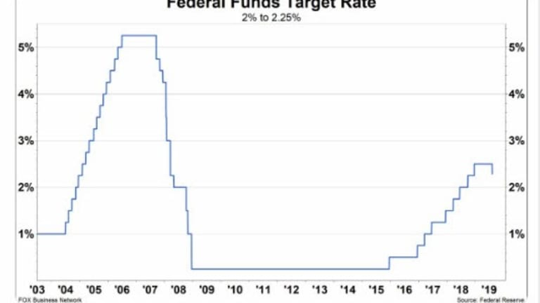 Fed Cuts One-Quarter Point as Expected  But Two Dissents for No Cuts