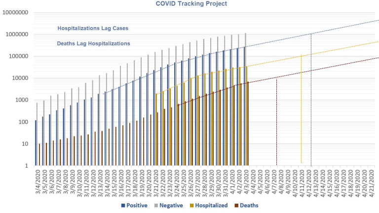 Covid Tracking Project and Tweets of the Day
