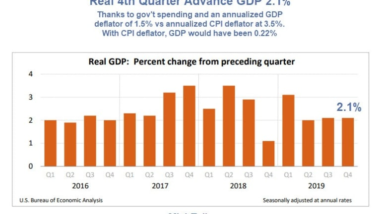 Ignore the Headline, Real GDP is Much Worse Than It Looks