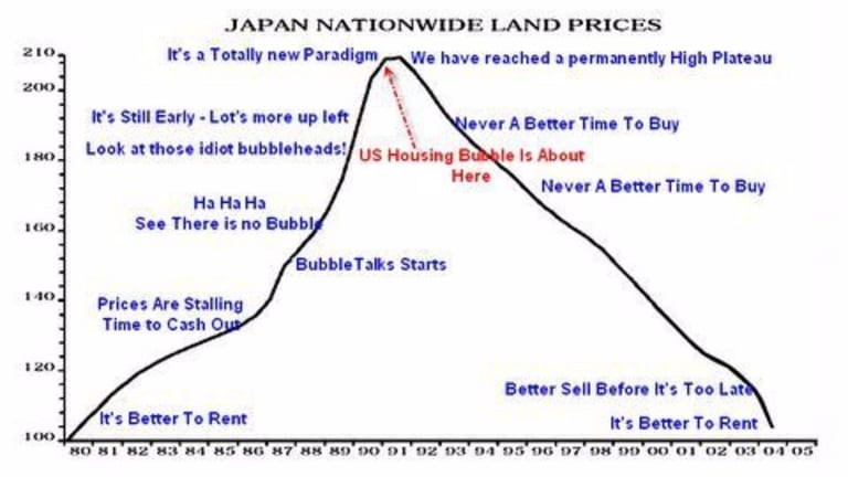 US vs. Japan Land Prices Pictorial Update