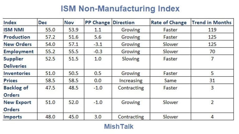 ISM Service Index Up, 11 Sectors Expanding, 6 Contracting
