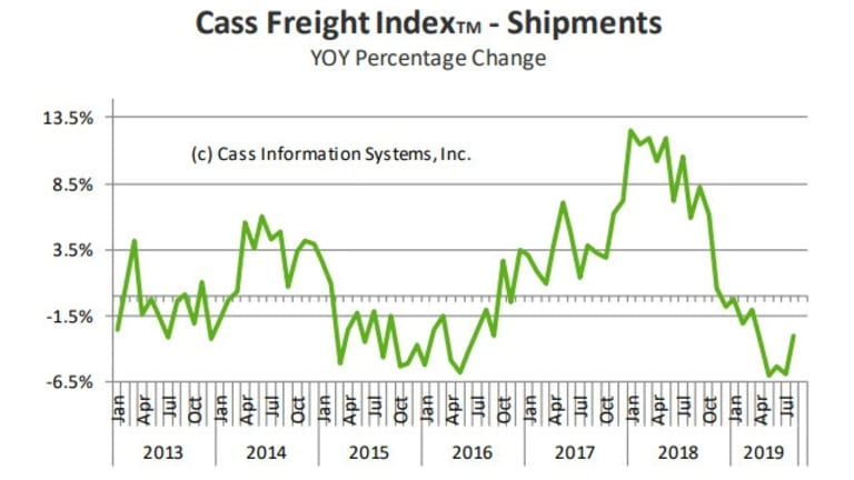 "Cass Freight Index Down 9th Month ""Signaling Economic Contraction"""