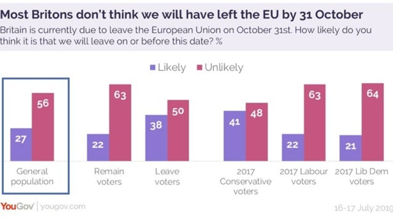 Trick or Treat? Less than Half of UK Believe the UK will Leave the EU on Oct 31