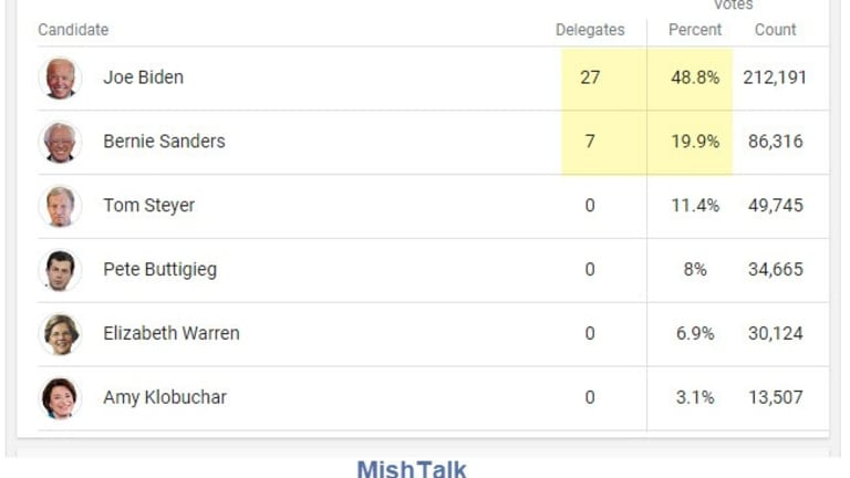 Whole New Ballgame With Blowout Win for Biden