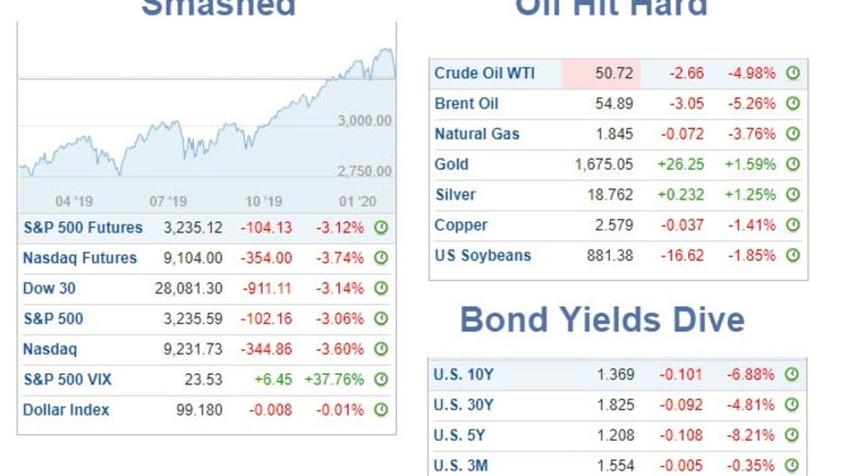 Bond Yields Crash and Gold Soars on Pandemic Threat