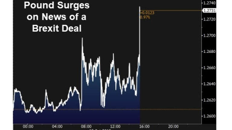Pound Surges as Johnson on Brink of a Brexit Deal