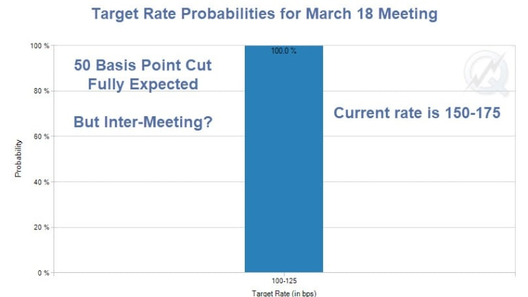 Market Expects Emergency Rate Cut by the Fed on Monday Morning