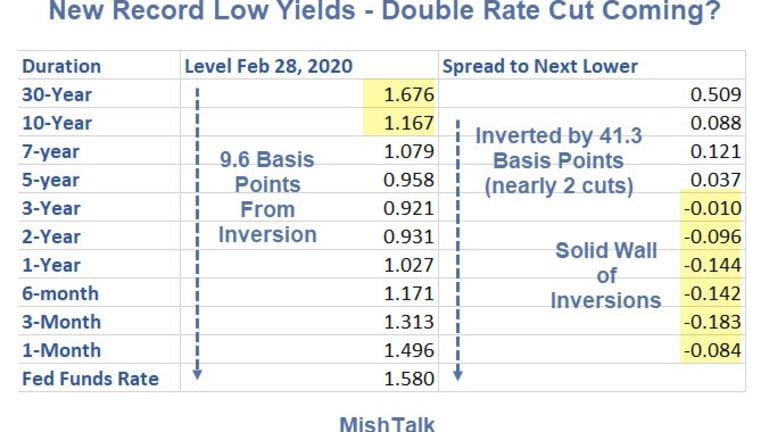New Record Low Yields on 10- and 30-Year Bonds: Double Cut?