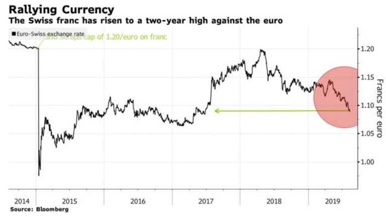 More Currency Wars: Swiss Central Bank Poised to Cut Interest Rate to -1.0%
