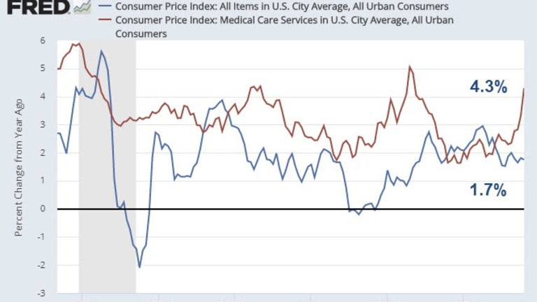Another Surge in CPI Medical Care Costs