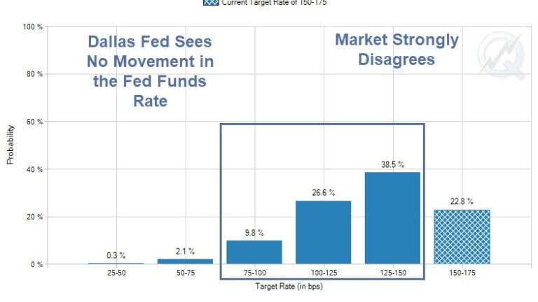 """Dallas Fed President Sees """"No Movement"""" in the Fed Funds Rate"""