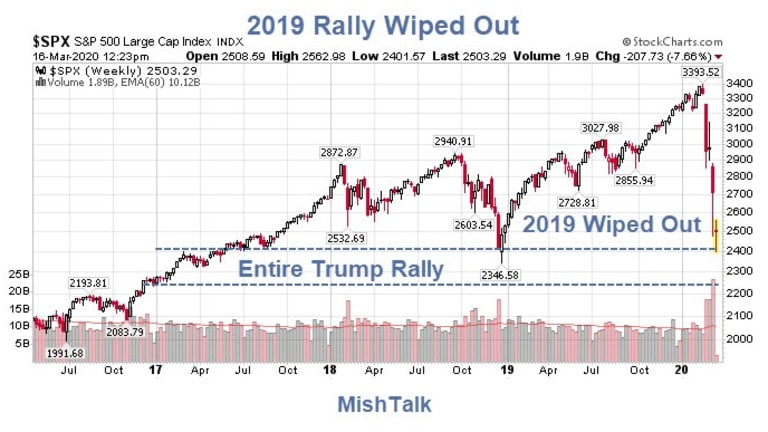Stock Market Erases All Gains of 2019
