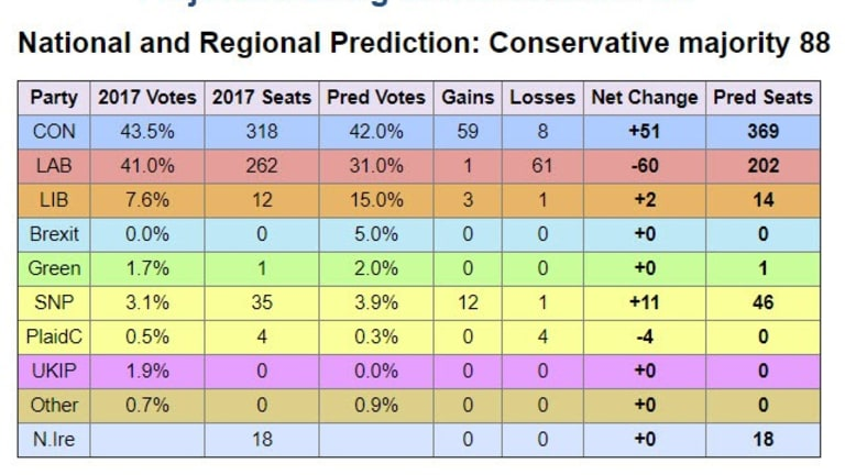 Looking Like a Tory Blowout and Complete Collapse of Labour