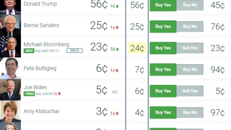 I Just Made the Max Predictit Bet on Bloomberg