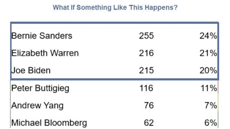 What Are the Odds of No Winner in the Democratic Primaries?