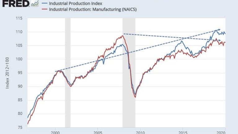 Weak Industrial Production Numbers Confirm Manufacturing Recession