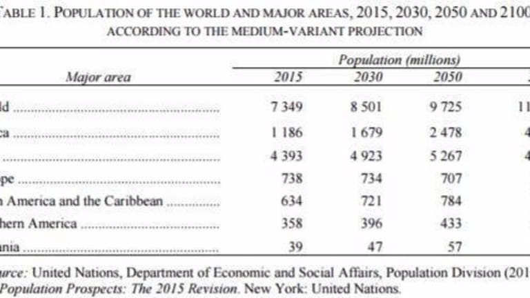 Earth Overshoot: How Sustainable is Population Growth?
