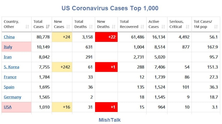 Number of US Cases Tops 1,000: 10,000 On the Way