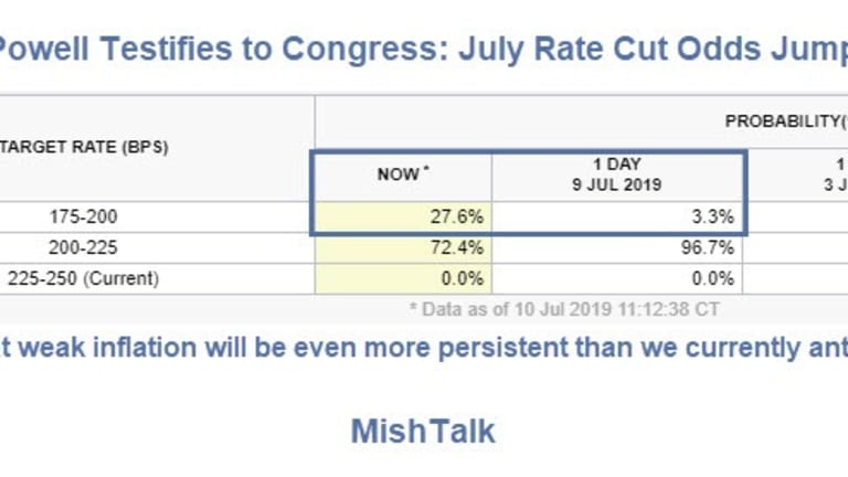 Powell Testifies to Congress: July Rate Cut Odds Jump