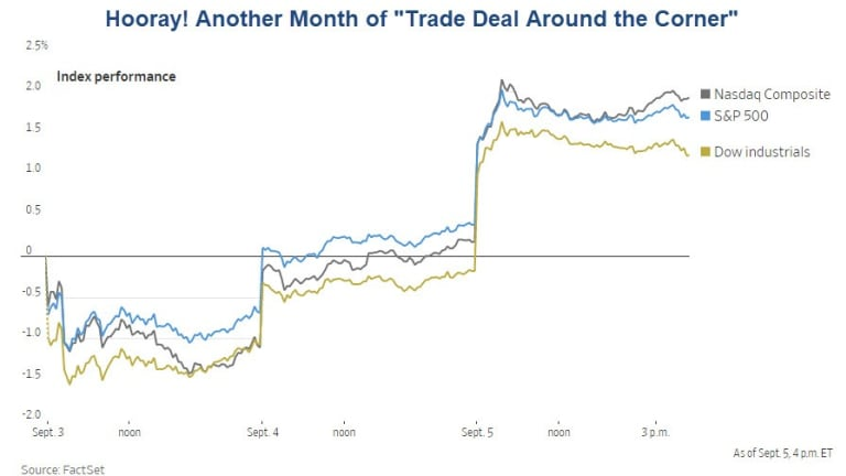 """Hooray! Another Month of """"Trade Deal Around the Corner"""" Discussion"""