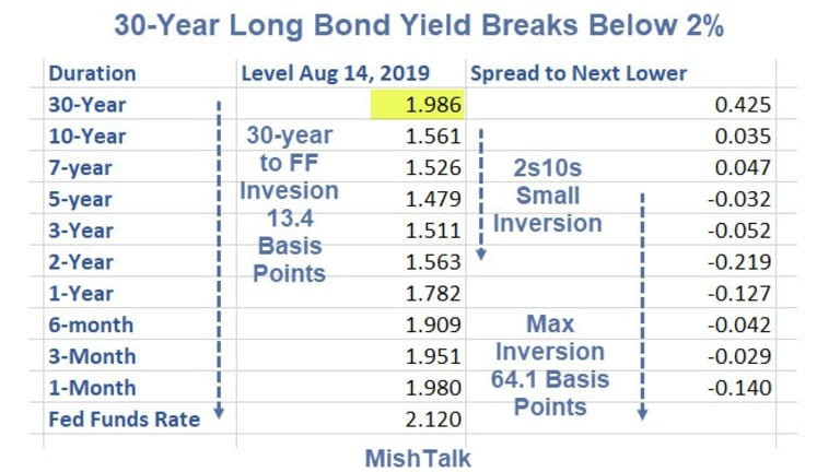 30-Year Long Bond Yield Crashes Through 2% Mark to Record Low 1.98%