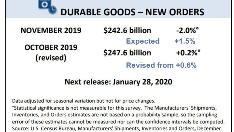 Economists Wrong on Durable Goods By an Amazing 3.9 Percentage Points