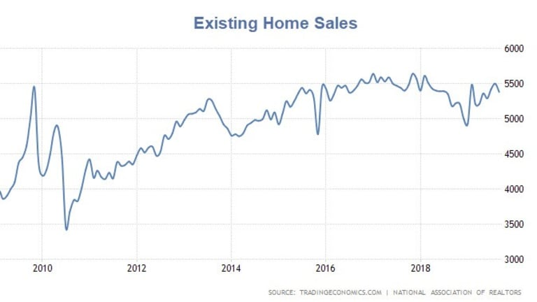 Existing Home Sales Dip From 18-Month High