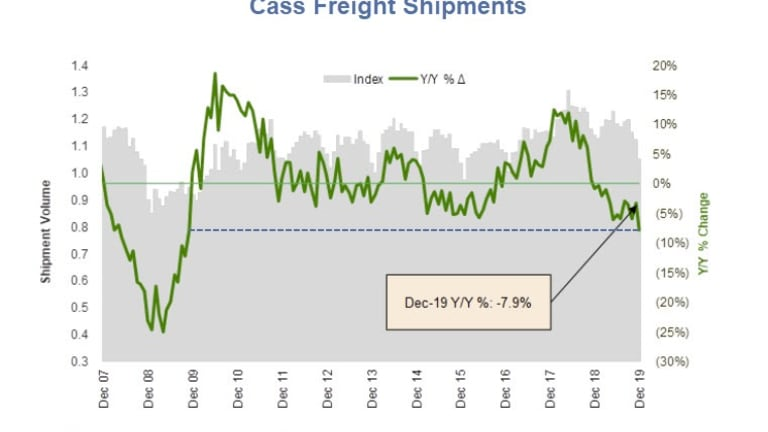 Cass Year-Over-Year Freight Index Sinks to a 12-Year Low