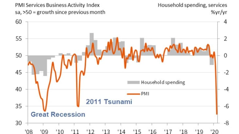 Japan's Service Activity Crashes to Lowest Level Ever