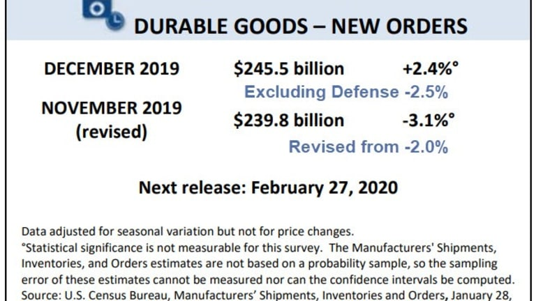 Of Durable Goods Orders (and How to Buy an Election)
