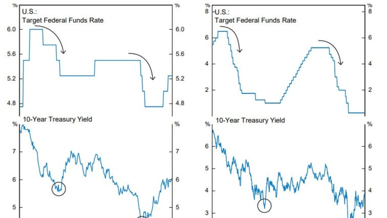 Monetary Madness Won't Stop and Bond Yields Won't Bottom with First the Rate Cut