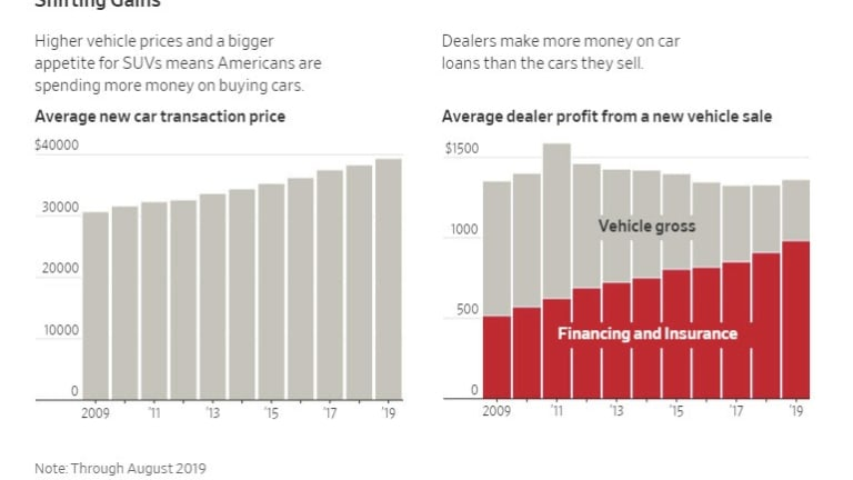 Car Dealers Make More Profit On Loans Than Selling Cars