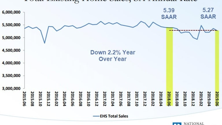 One Hell of a Seasonal Adjustment: NAR's Existing Home Sales Math