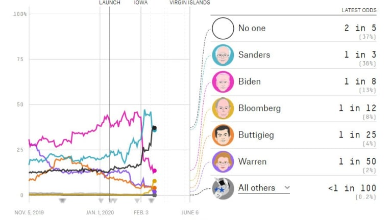 Slew of New Polls Have Bad News for Bernie