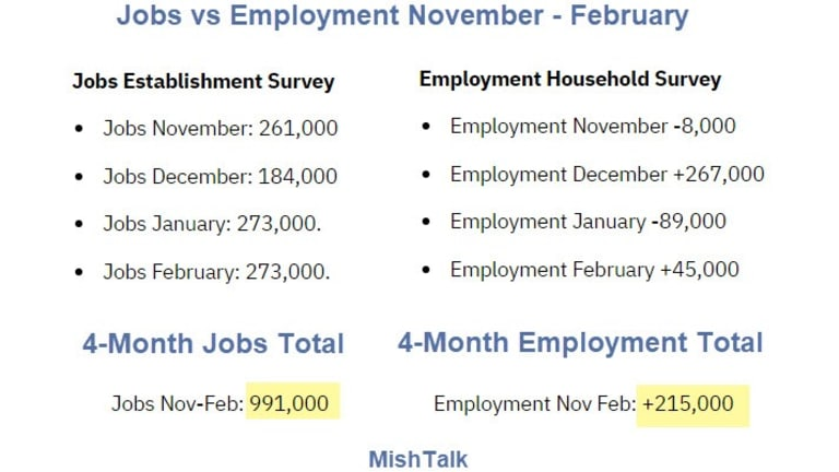 Strong Jobs Report is Suspect
