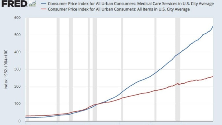 BLS Reports Tame Inflation as Medical Costs Soar Out of Sight