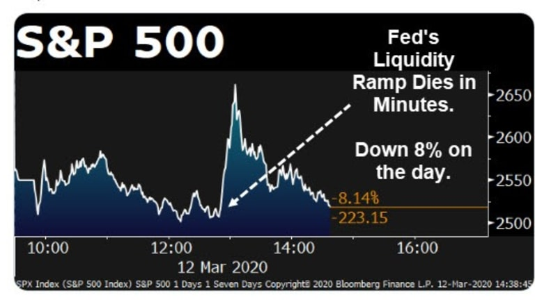 Fed to Inject $1.5 Trillion in Liquidity But Markets Plunge Again