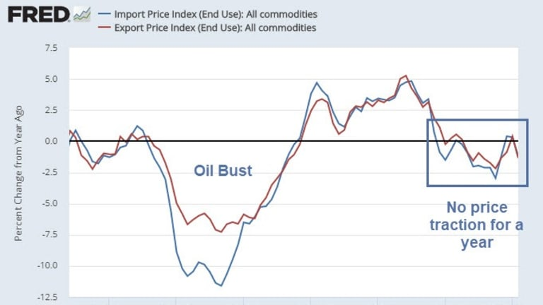 Export Prices Have Largest Monthly Decline Since 2015
