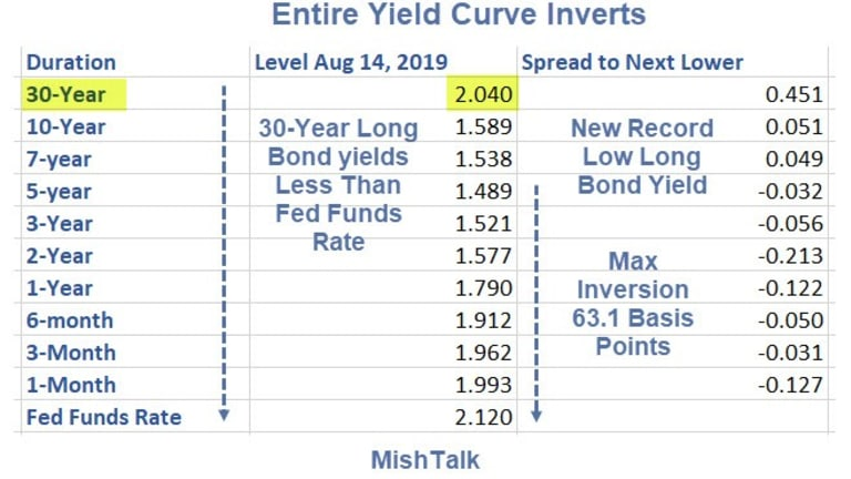 Entire Yield Curve Inverts, 30-Year Long Bond Yield Dives to Record Low