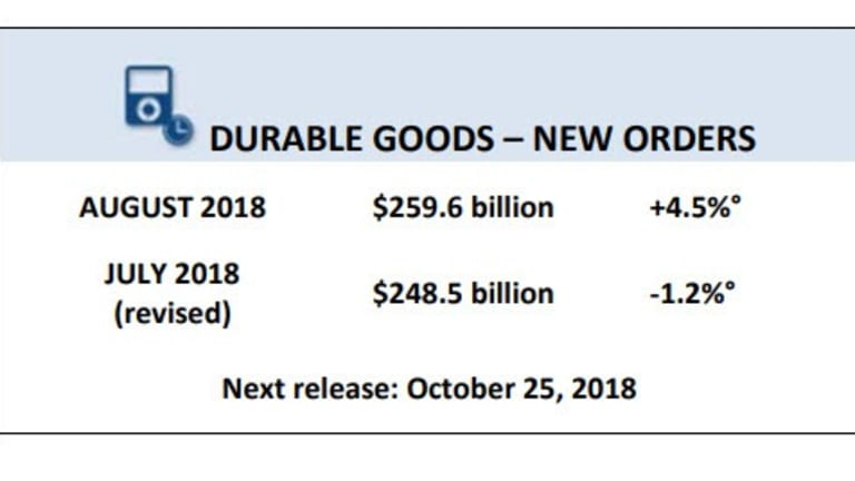 Durable Goods Order Jump 4.5%, Almost Entirely on Aircraft