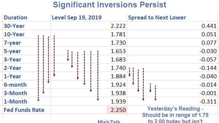Yield Curve Still Inverted Despite Fed Rate Cut