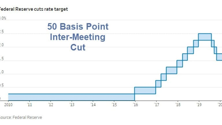 Fed Makes Surprise Inter-Meeting 50 Basis Point Rate Cut