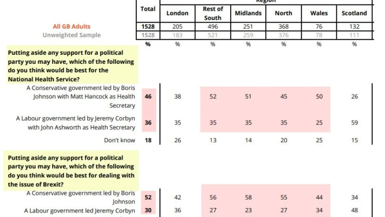 Johnson Viewed as Better than Corbyn on NHS and Brexit