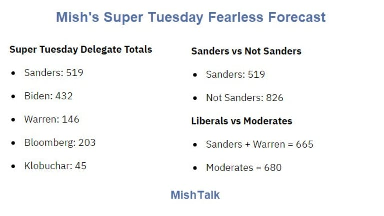 Fearless Forecast: What to Expect on Super Tuesday