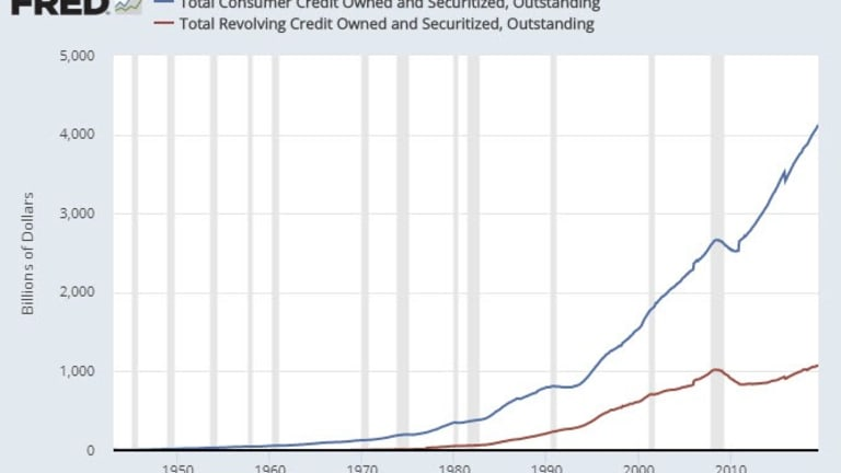 Families Go Deep in Debt to Stay Middle Class: Revolving  Credit Jumps 11.2%