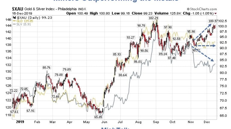 Gold and Silver Miners Outperforming the Metals