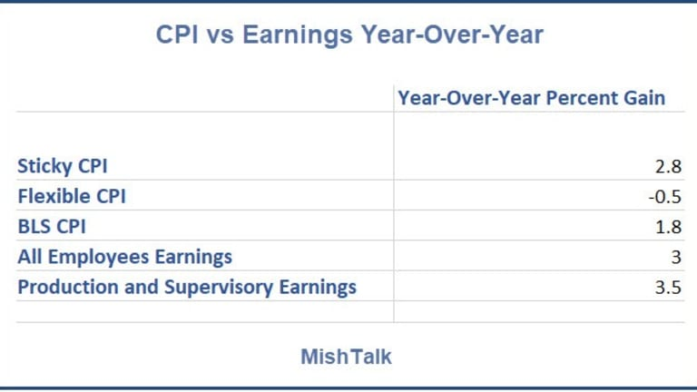 CPI Reality Check: Where is Your Dollar Really Going?