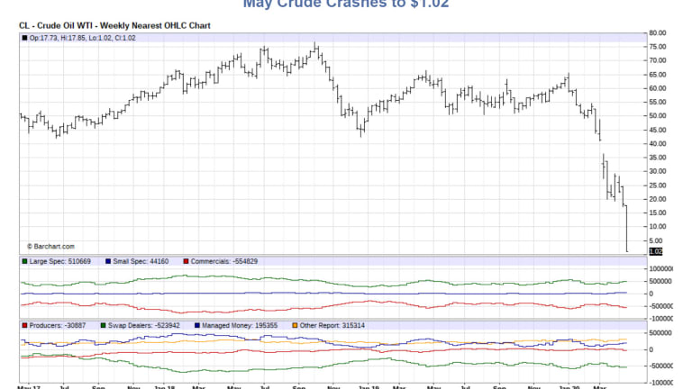 May Crude Crashes 94% to $1.02 - Wow