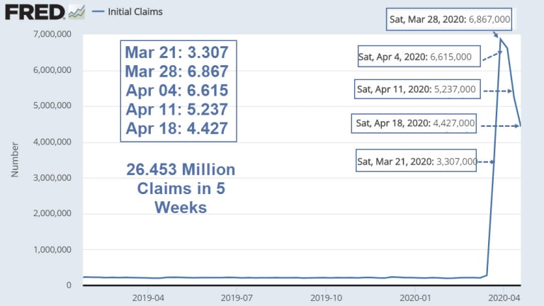 Over 26 Million Unemployment Claims Filed in Just 5 Weeks